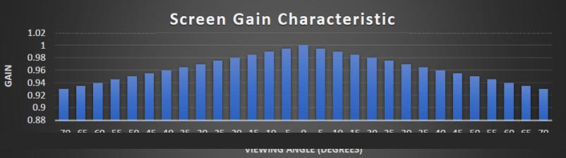 screen gain